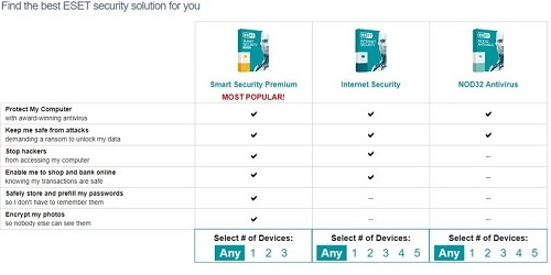 ESET product list, Choose ESET product