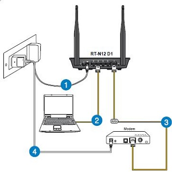 Diagram of asus router ports