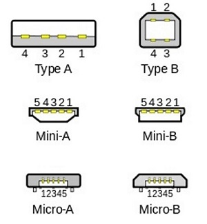 USB examples of types of connections