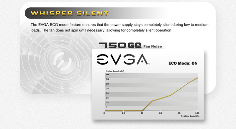EVGA GQ 750 Fan Noise Graph