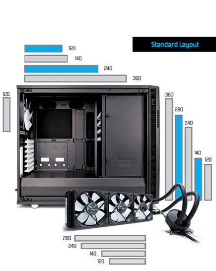 Standard layout. Bar graphs showing the water cooling variables in the Define R6 interior