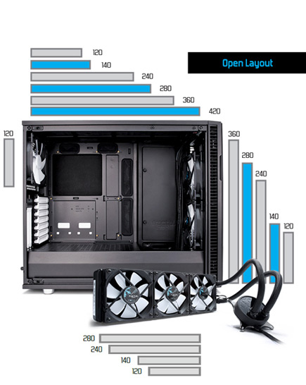 Open layout. Bar graphs showing the water cooling variables in the Define R6 interior