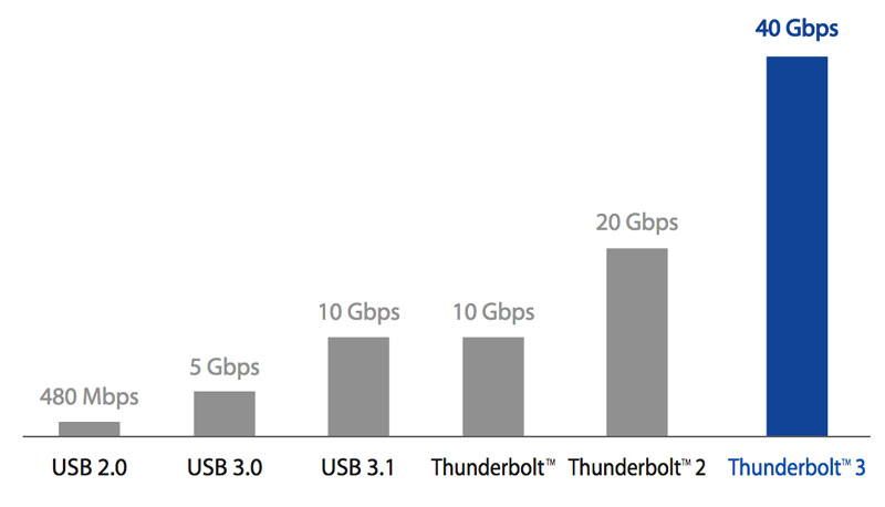 Graph showing data transfer rates from USB 2.0 to Thunderbolt 2