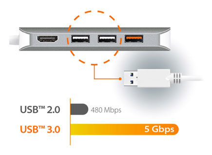 Image depicting USB ports and graph of USB 2.0 480Mbps and USB 3.0 5Gbps