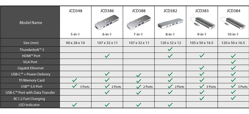 Chart showing similar j5create docks and related ports
